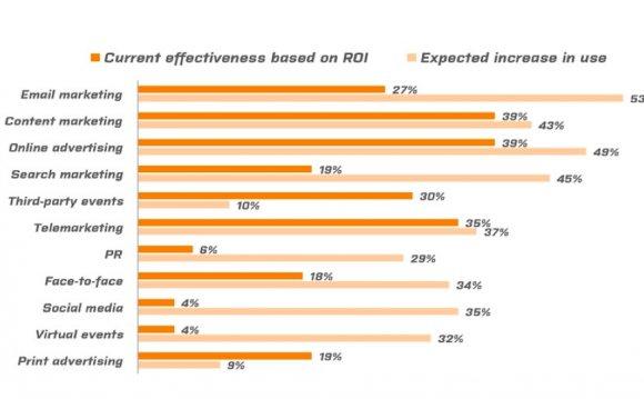 Рис. 2 Оценка эффективности
