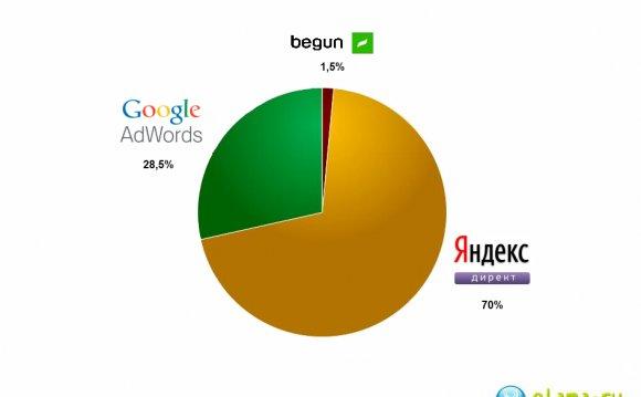 Яндекс сохраняет лидерство на